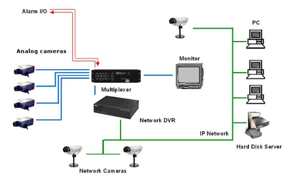 Advantages of IP Security Camera Systems over Analogue ...