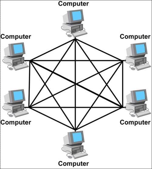 Network topology for security camera installation the security it totally depends on the site condition budget available availability of cable route criticality of the network ccuart Image collections