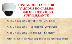 RG11 Distance Chart for Security Camera System